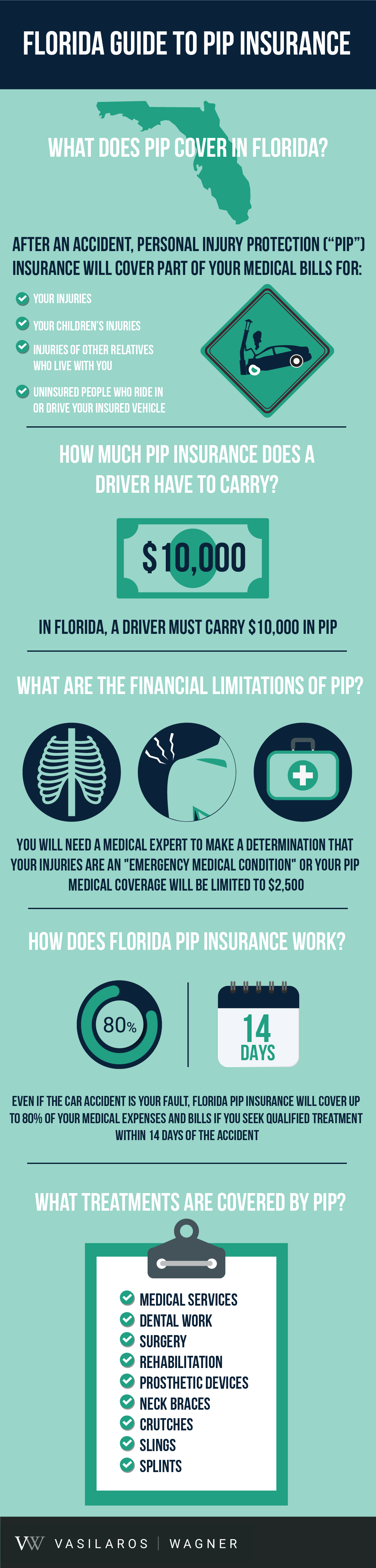 Florida Guide to PIP Insurance Infographic