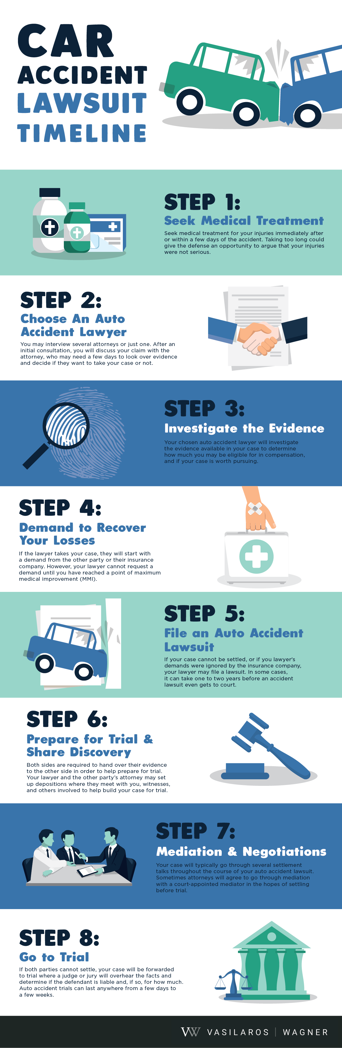 car accident lawsuit timeline infographic