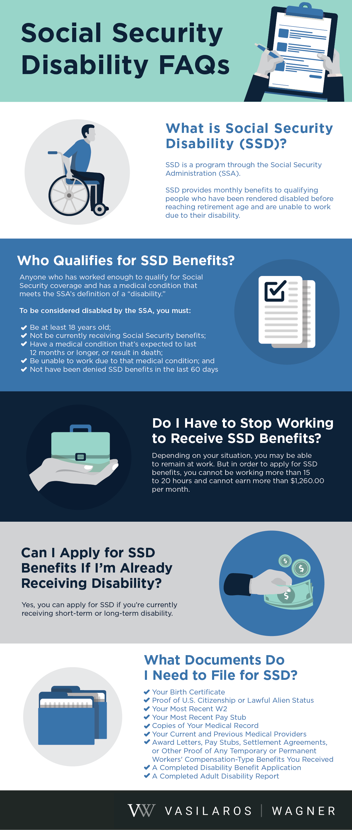 social security disability faqs infographic