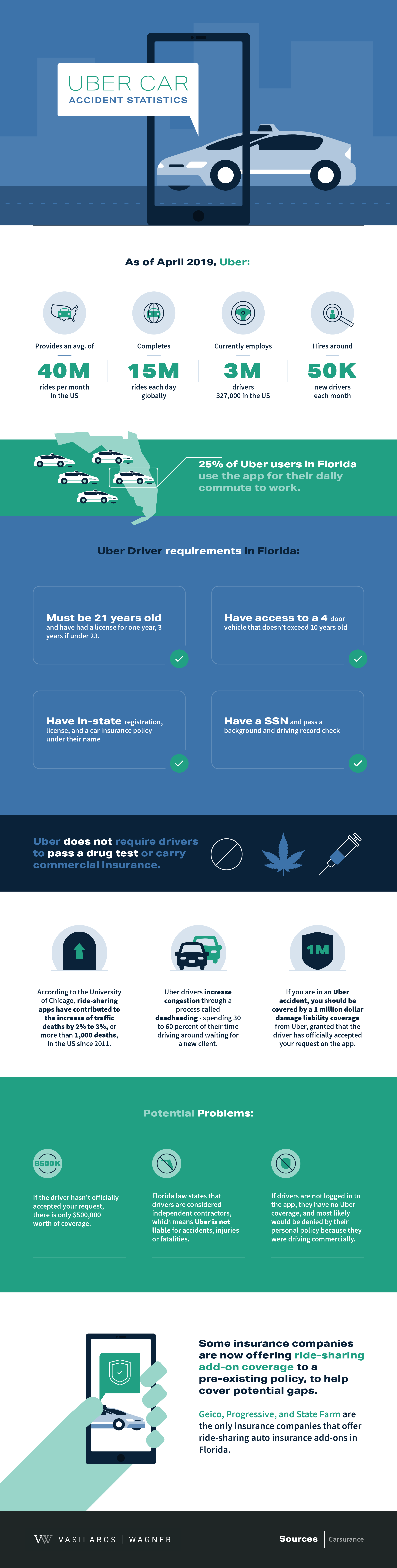 uber car accident infographic
