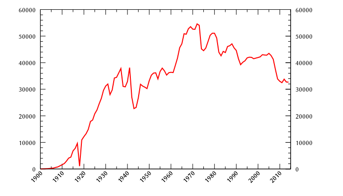 Motor vehicle deaths in the US since 1900