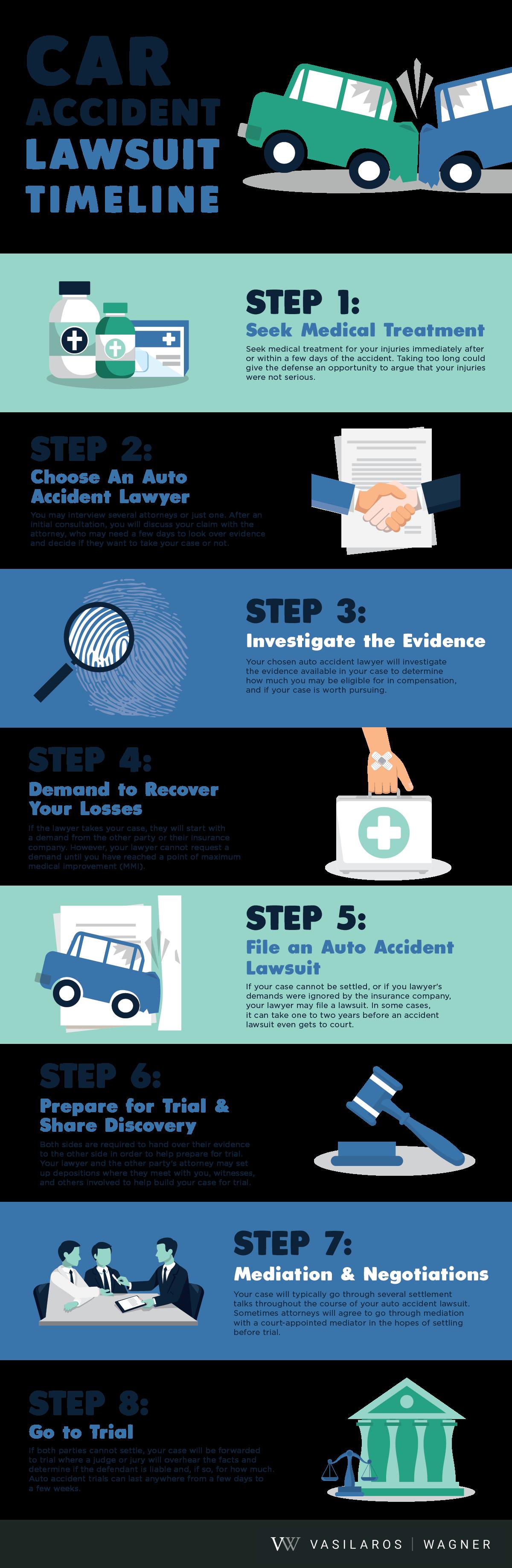 car accident lawsuit timeline infographic
